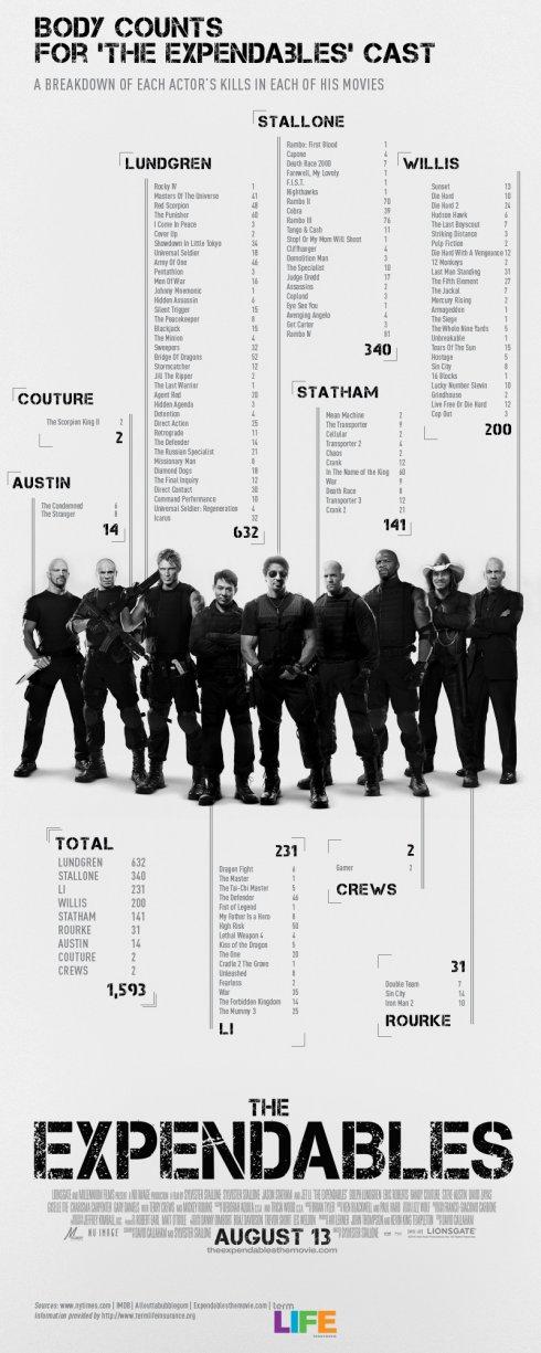 Gráfico muertes Los Mercenarios